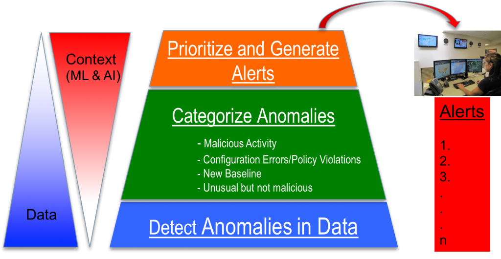 Hierarchy of anomaly detection